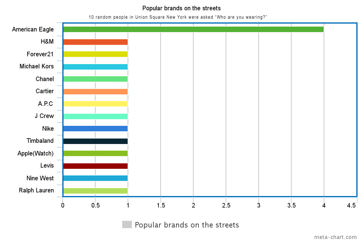 Who are you wearing - Union Square New York popular brands on the street bar graph American Eagle